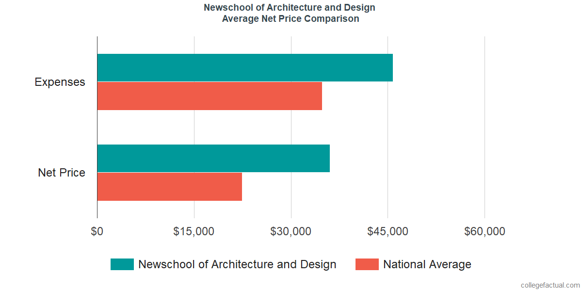 Net Price Comparisons at Newschool of Architecture and Design