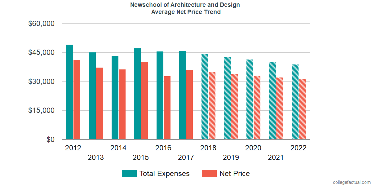 Net Price Trends at Newschool of Architecture and Design