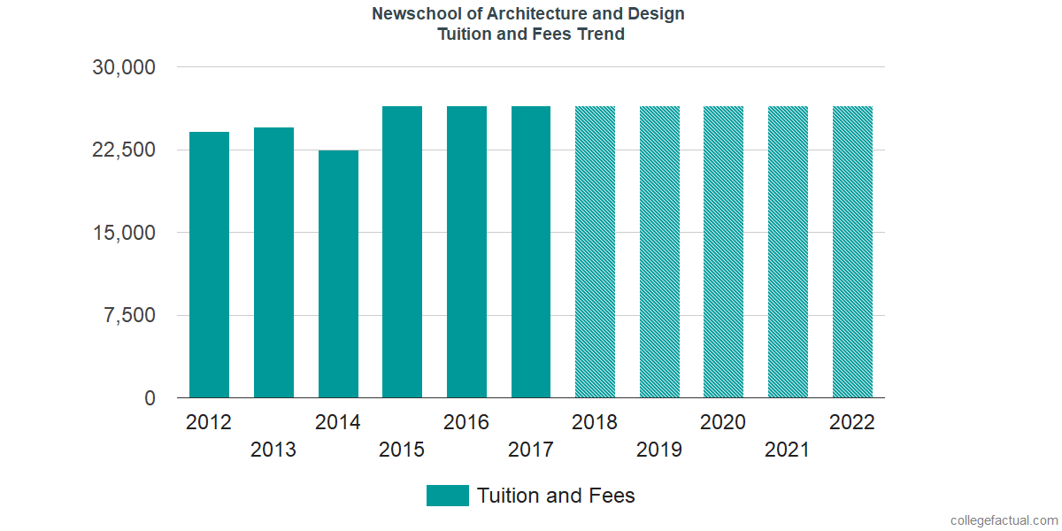 Tuition and Fees Trends at Newschool of Architecture and Design