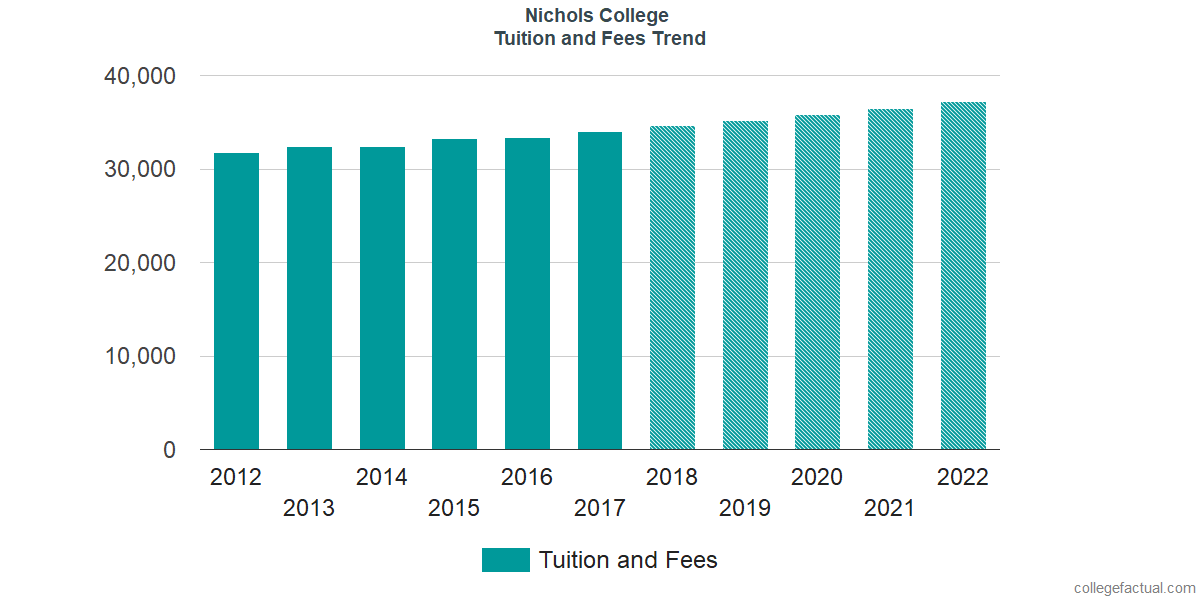 Tuition and Fees Trends at Nichols College