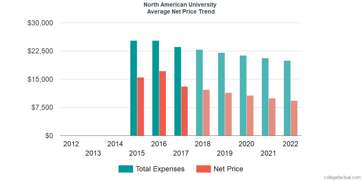 Average Net Price at North American University