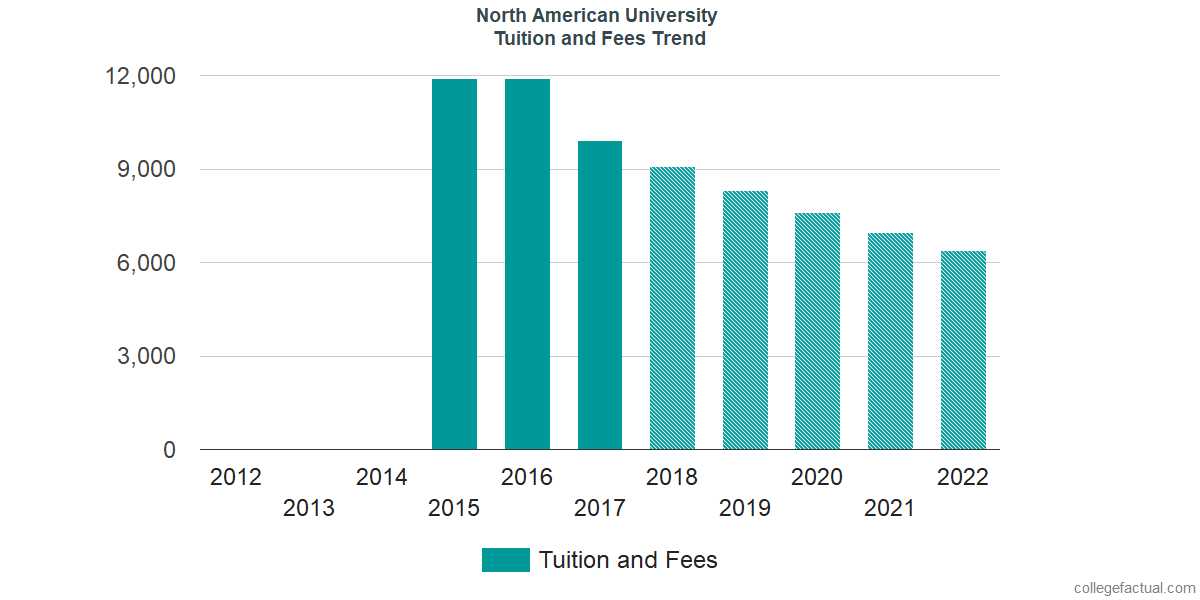 Tuition and Fees Trends at North American University