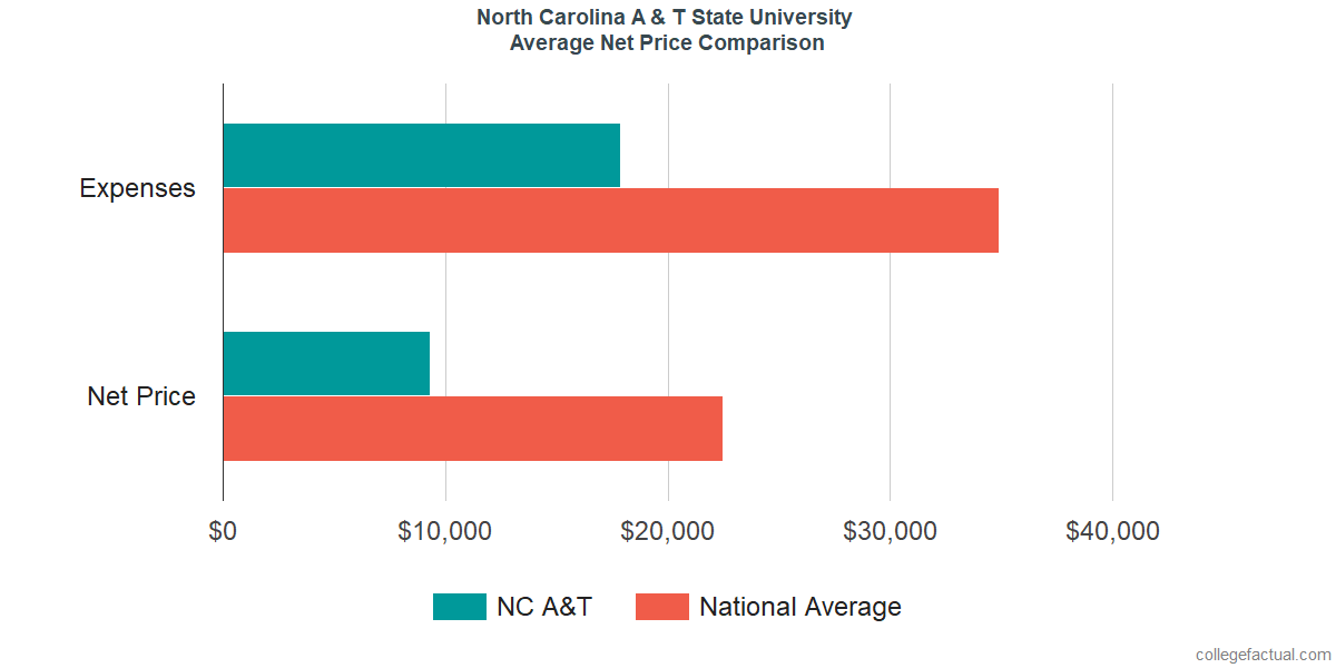 Net Price Comparisons at North Carolina A & T State University