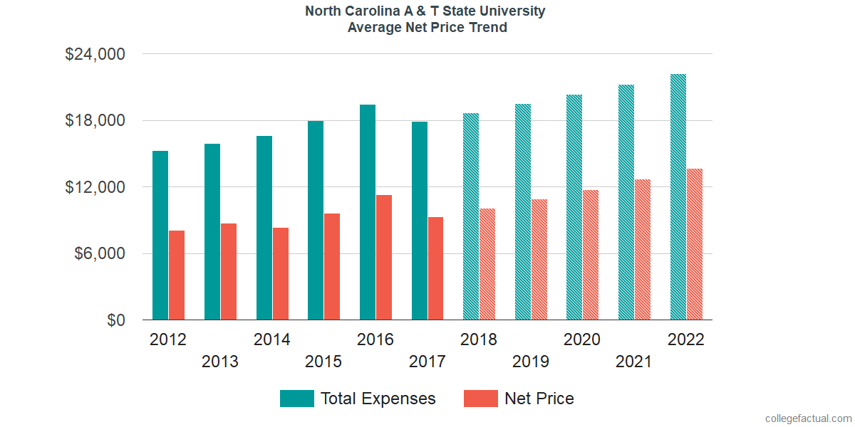 Net Price Trends at North Carolina A & T State University