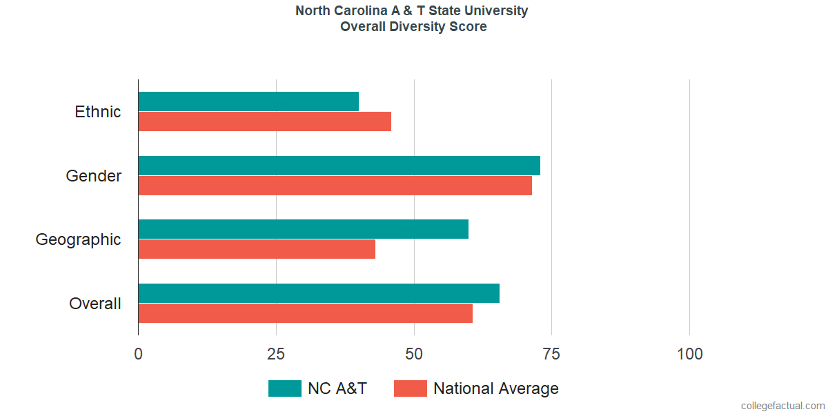 Overall Diversity at North Carolina A & T State University
