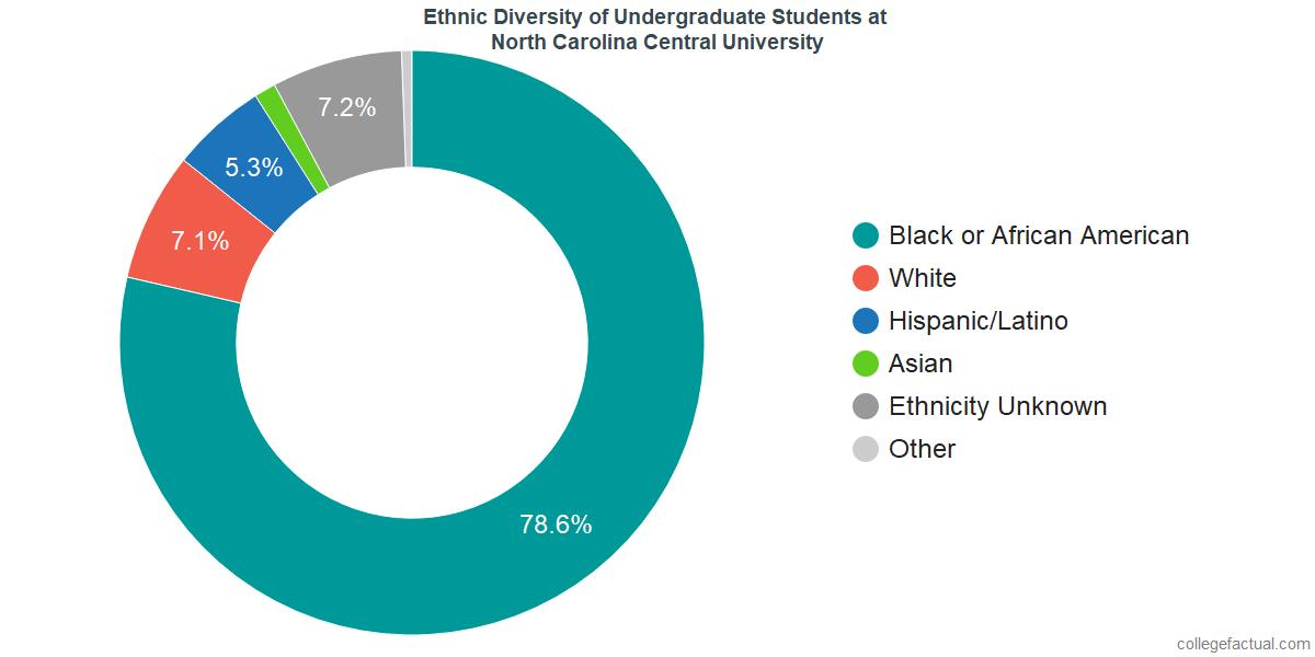 Ethnic Diversity of Undergraduates at North Carolina Central University