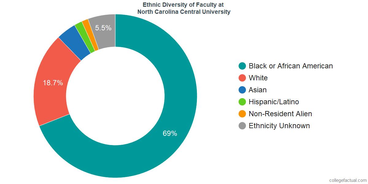 Ethnic Diversity of Faculty at North Carolina Central University