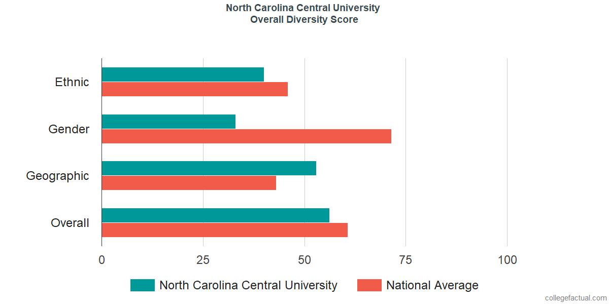 Overall Diversity at North Carolina Central University