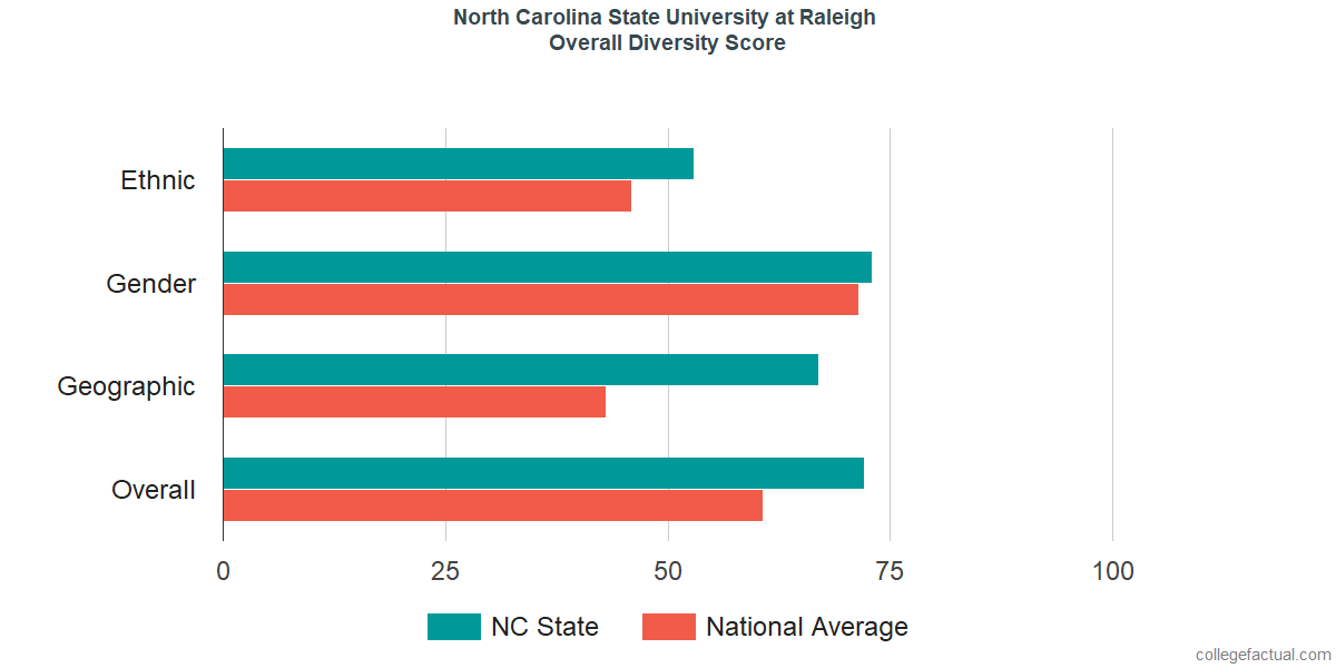 Overall Diversity at North Carolina State University