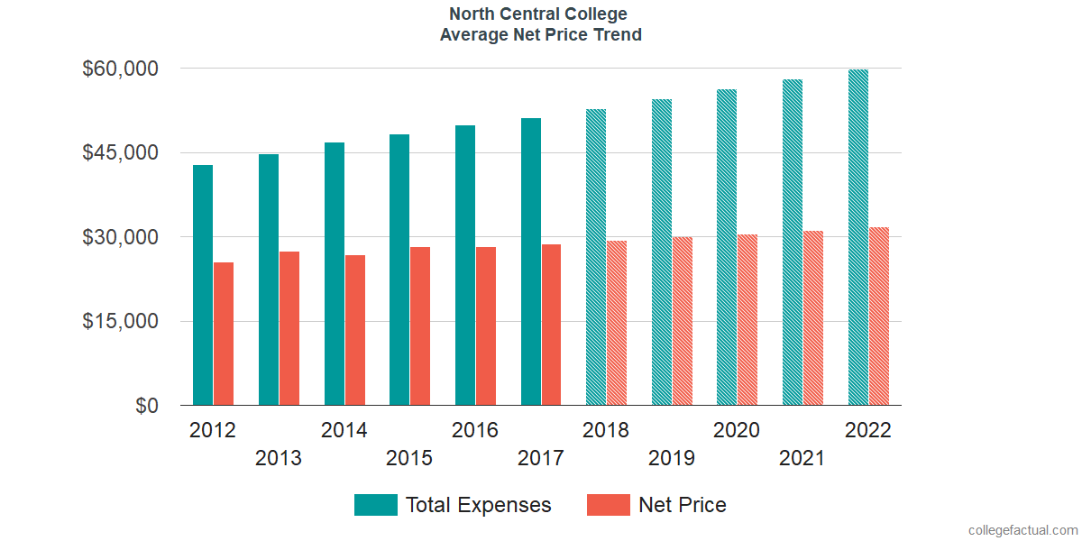 Net Price Trends at North Central College
