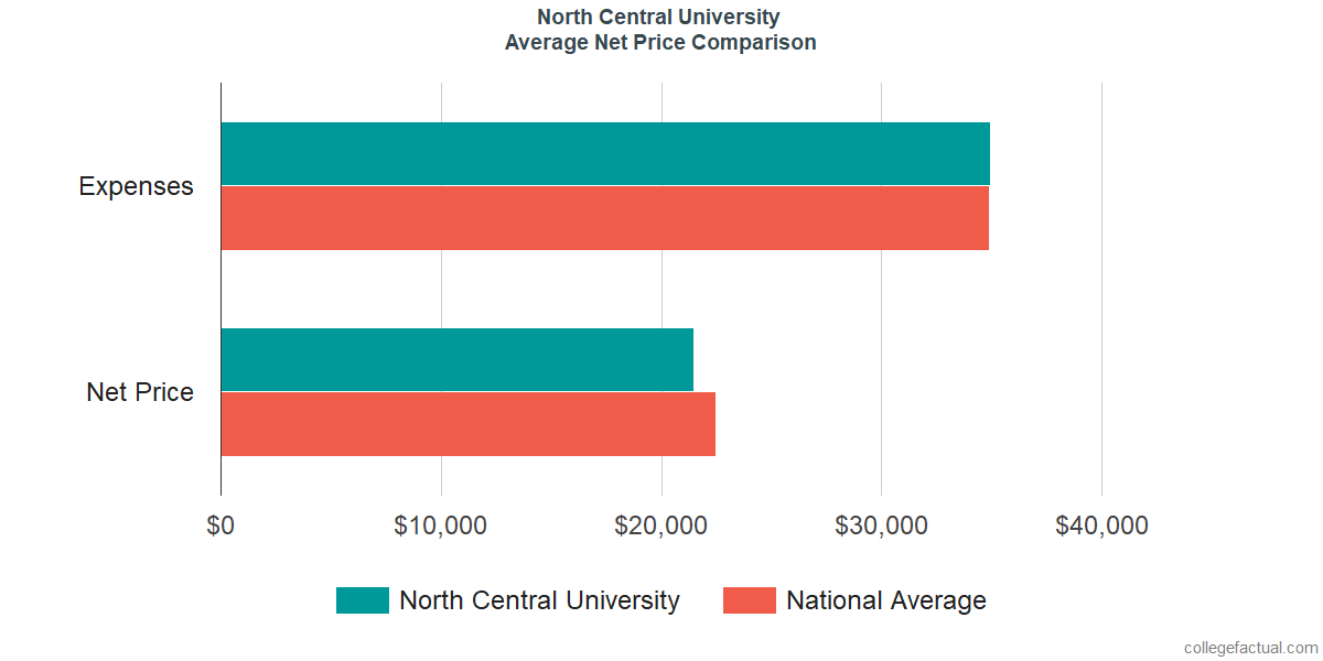 Net Price Comparisons at North Central University