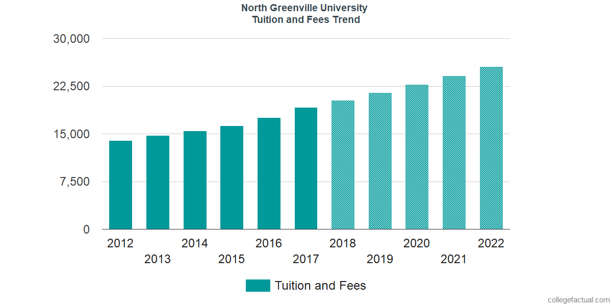 Tuition and Fees Trends at North Greenville University