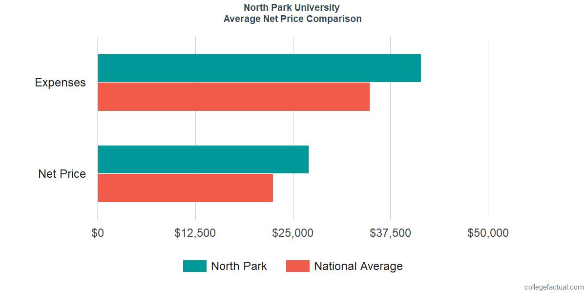 Net Price Comparisons at North Park University