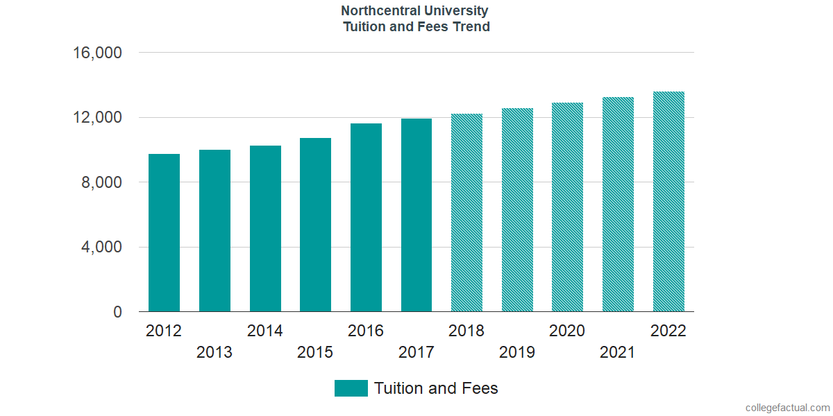 Tuition and Fees Trends at Northcentral University
