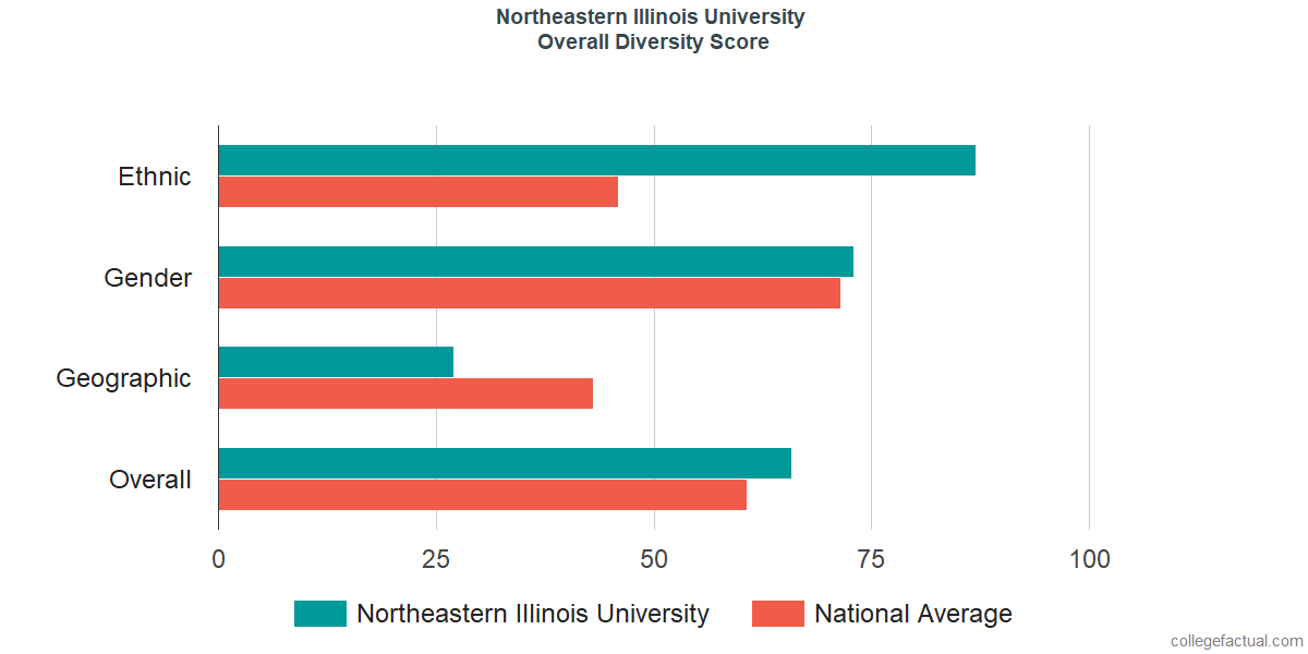 Overall Diversity at Northeastern Illinois University