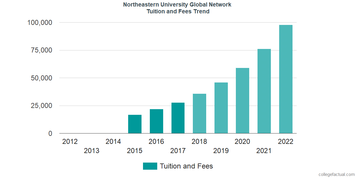 Tuition and Fees Trends at Northeastern University Professional Advancement Network