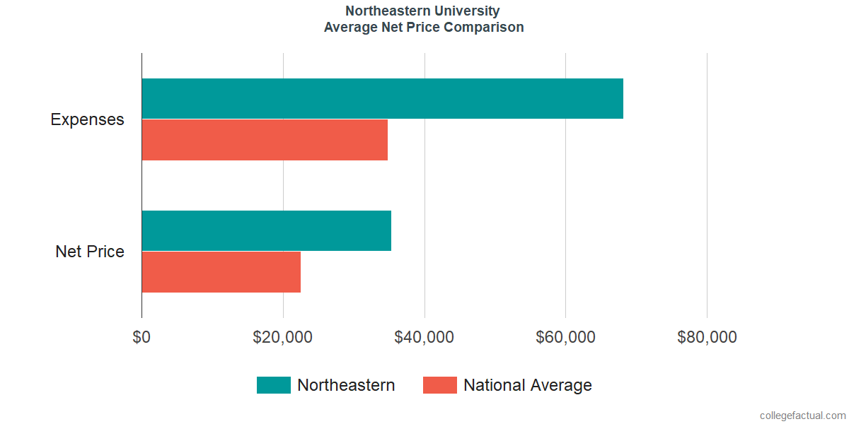 Net Price Comparisons at Northeastern University