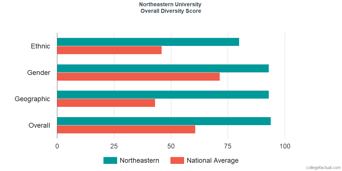 Overall Diversity at Northeastern University