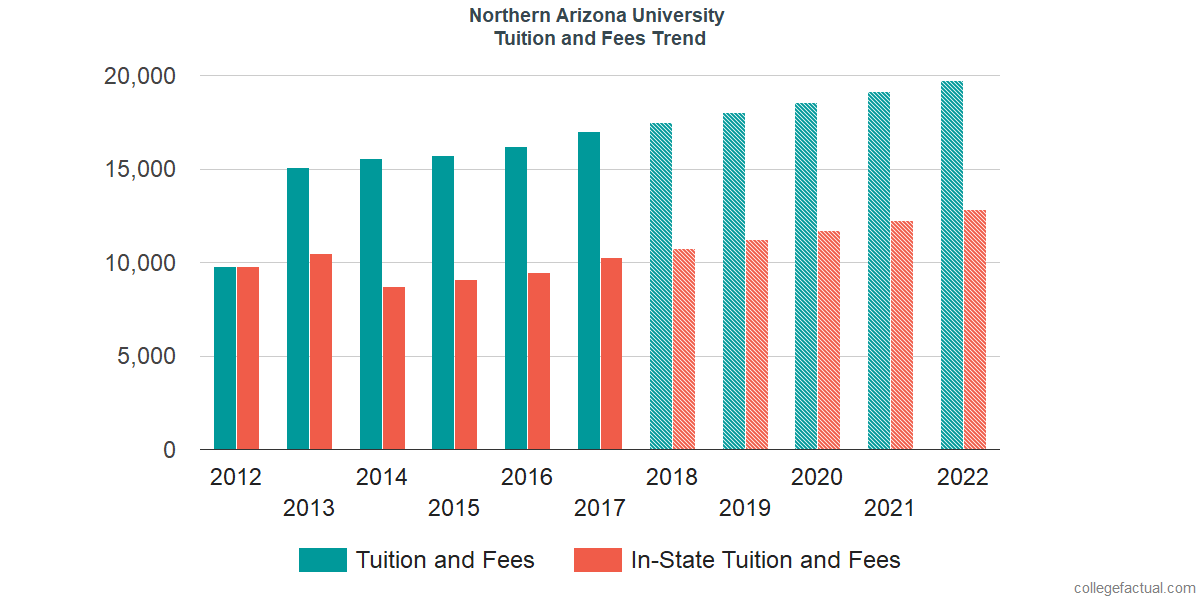 Tuition and Fees Trends at Northern Arizona University