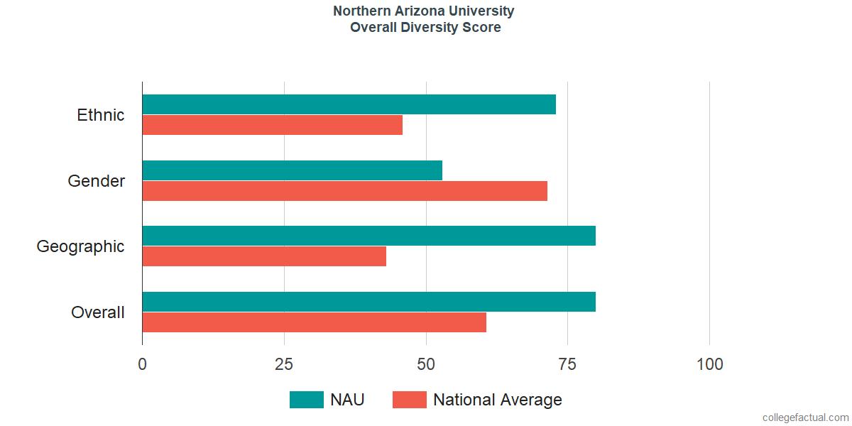Overall Diversity at Northern Arizona University