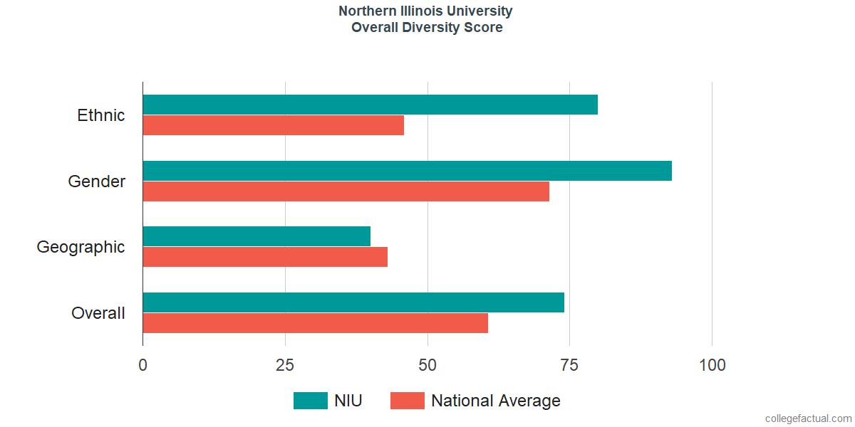 Overall Diversity at Northern Illinois University