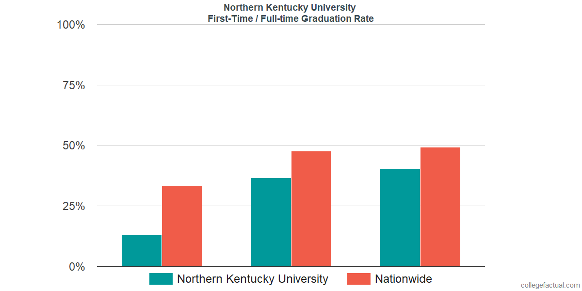 Graduation rates for first-time / full-time students at Northern Kentucky University