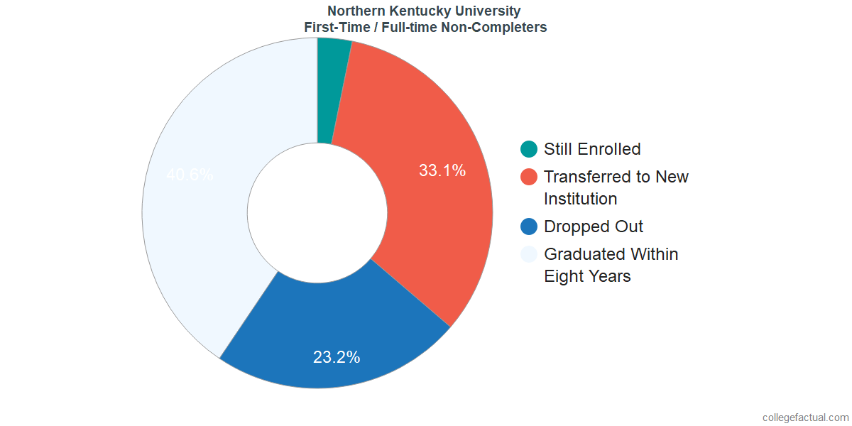 Non-completion rates for first-time / full-time students at Northern Kentucky University