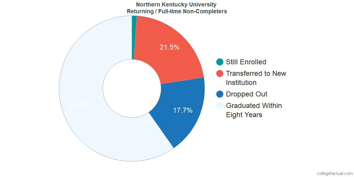 Non-completion rates for returning / full-time students at Northern Kentucky University
