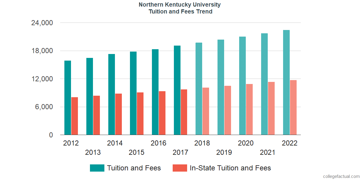 Tuition and Fees Trends at Northern Kentucky University