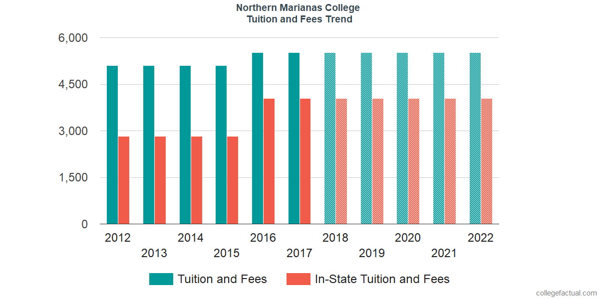 Tuition and Fees Trends at Northern Marianas College