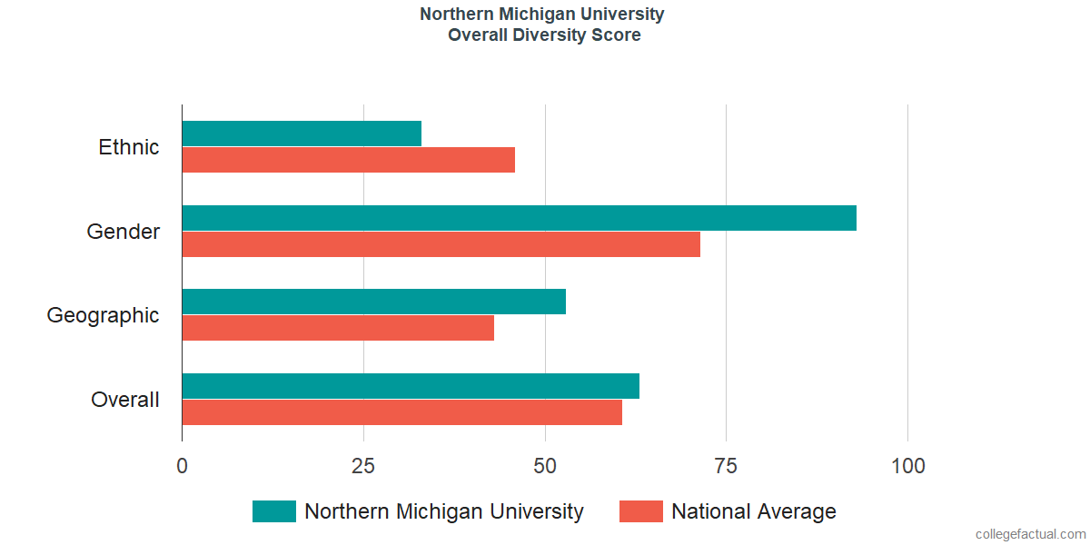 Overall Diversity at Northern Michigan University