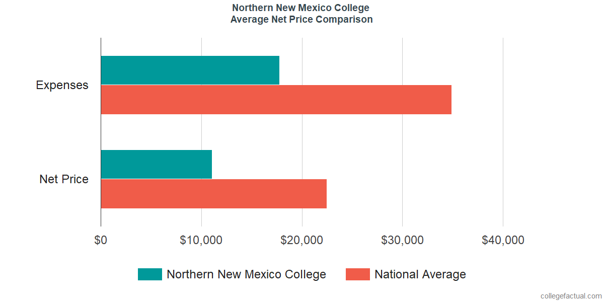Net Price Comparisons at Northern New Mexico College