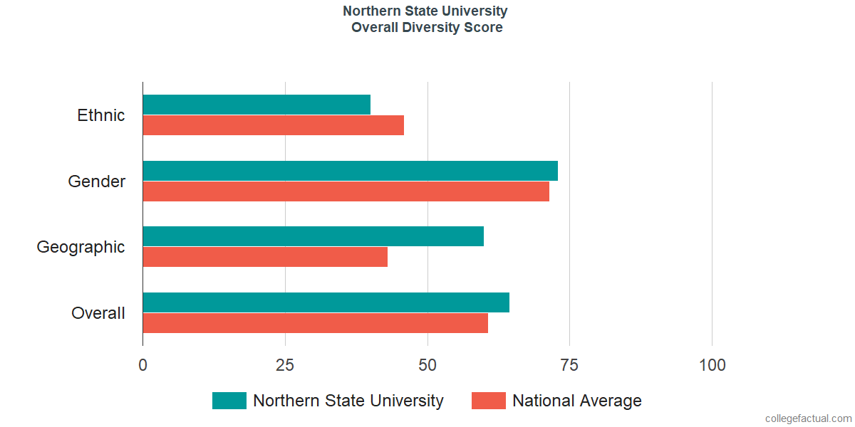 Overall Diversity at Northern State University