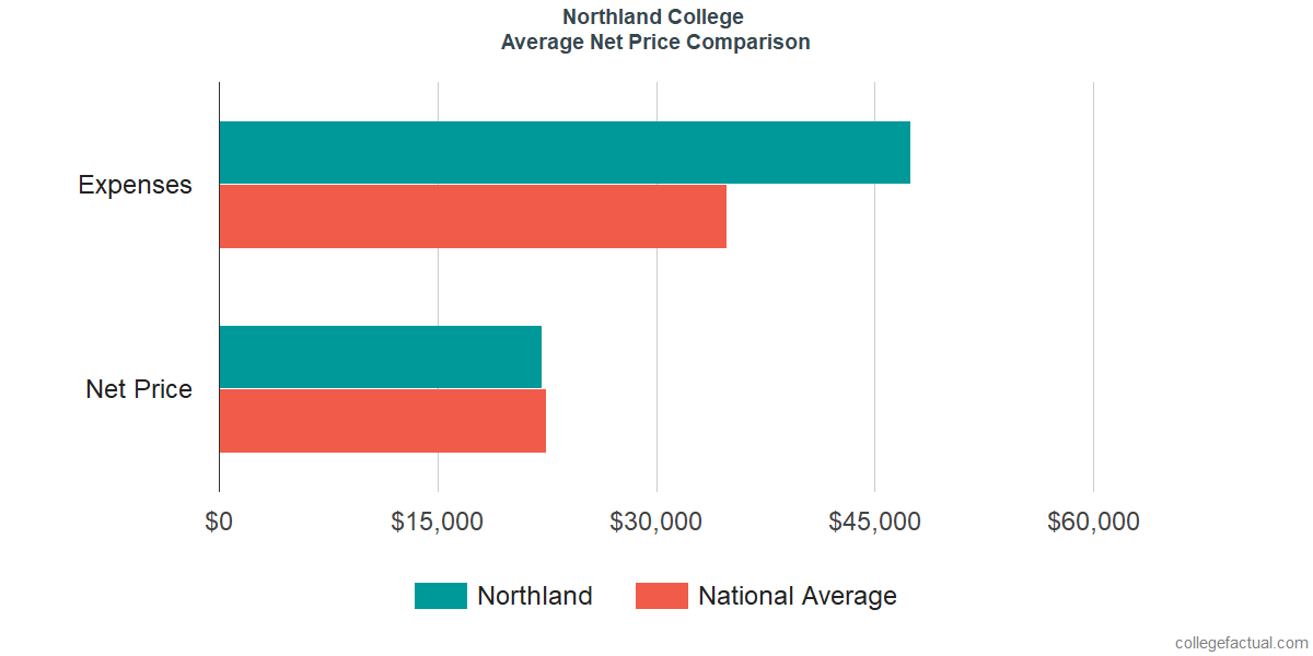 Net Price Comparisons at Northland College