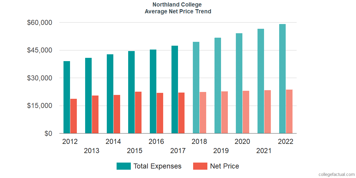 Net Price Trends at Northland College