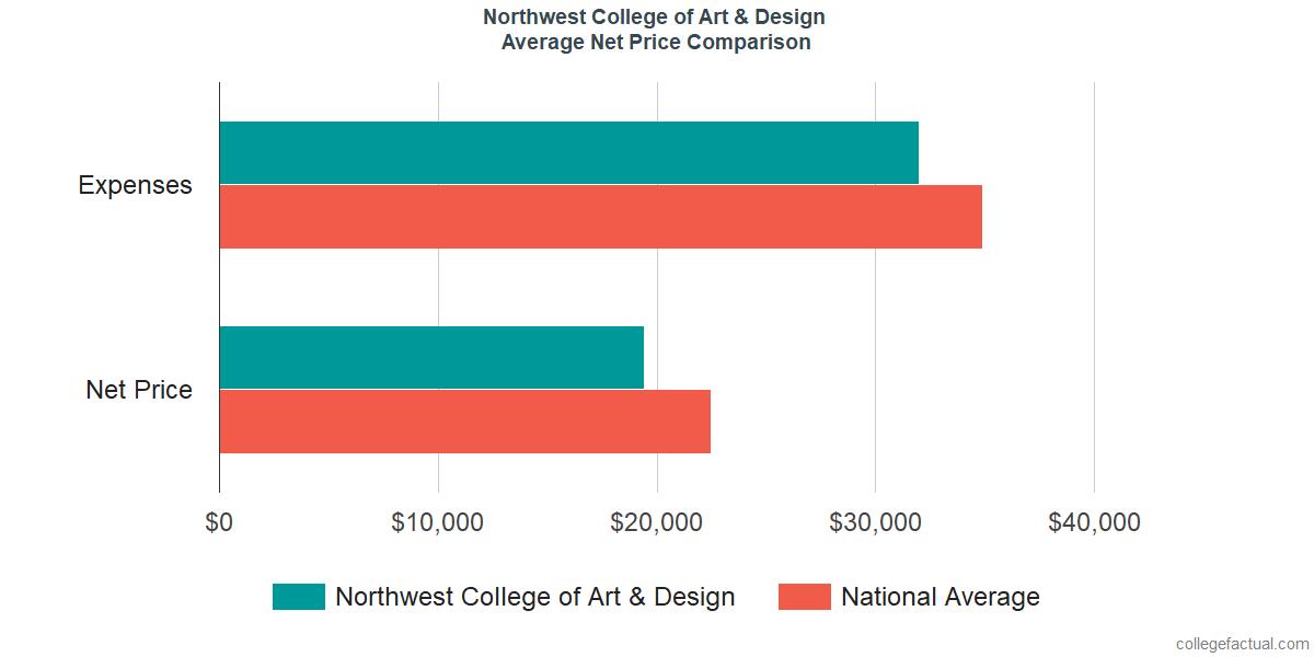 Net Price Comparisons at Northwest College of Art & Design