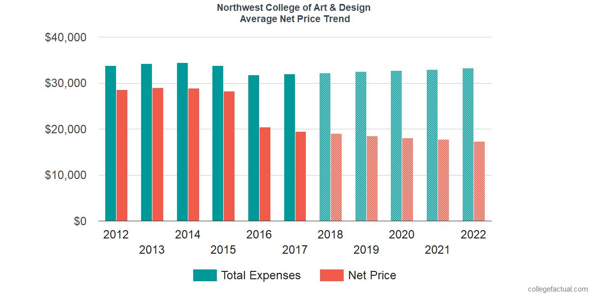 Average Net Price at Northwest College of Art & Design