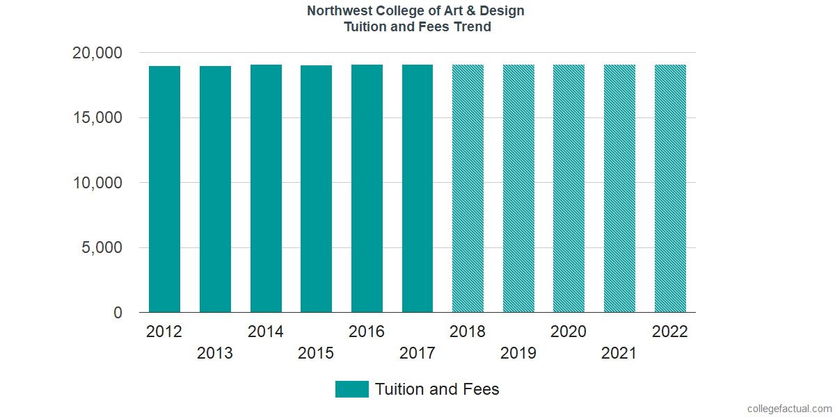 Tuition and Fees Trends at Northwest College of Art & Design