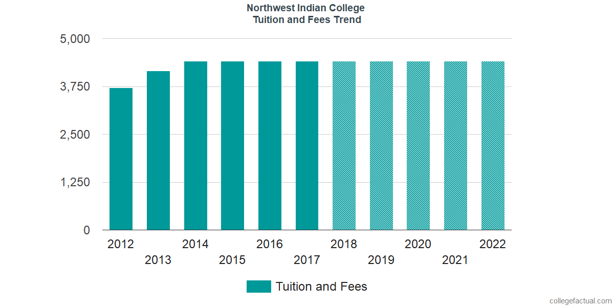 Tuition and Fees Trends at Northwest Indian College