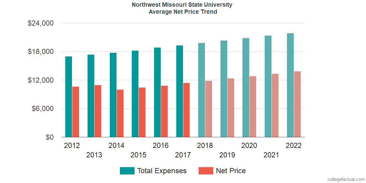 Average Net Price at Northwest Missouri State University