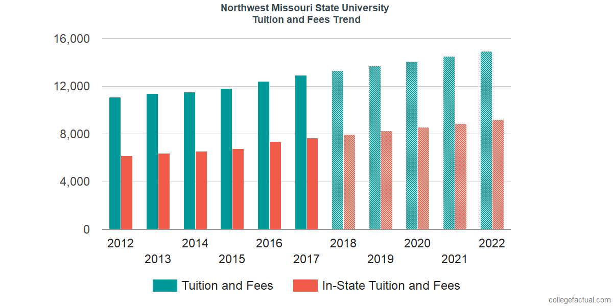 Tuition and Fees Trends at Northwest Missouri State University