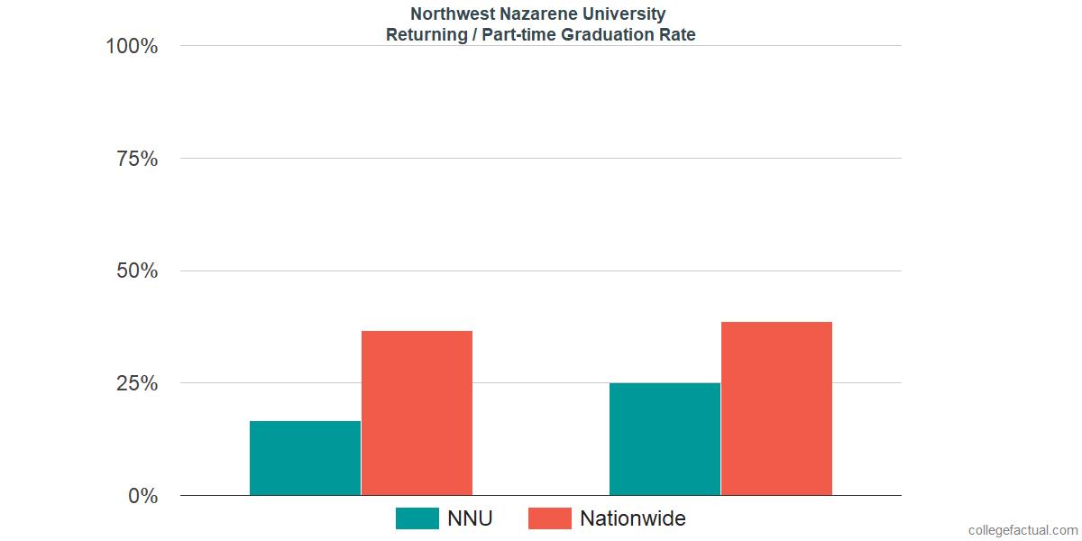 Graduation rates for returning / part-time students at Northwest Nazarene University