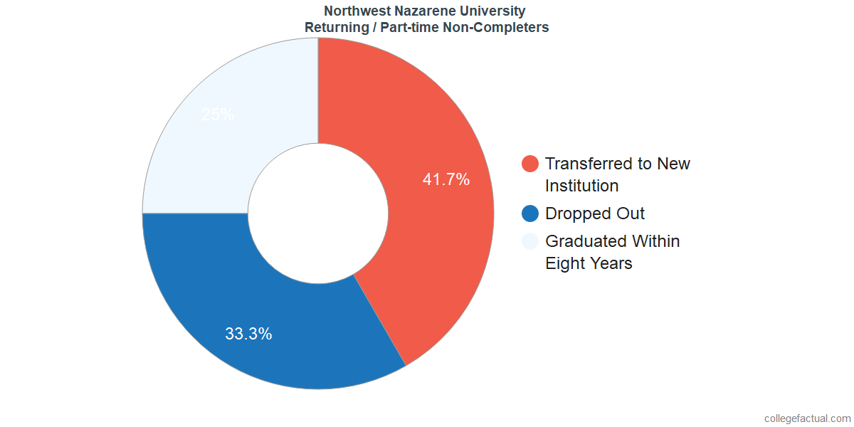 Non-completion rates for returning / part-time students at Northwest Nazarene University