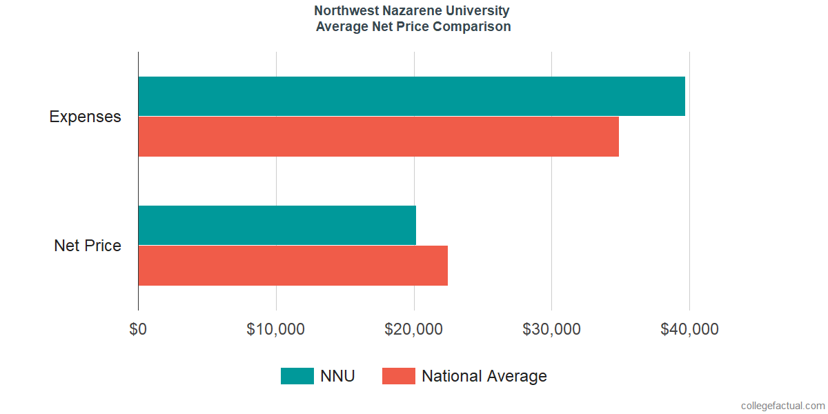 Net Price Comparisons at Northwest Nazarene University