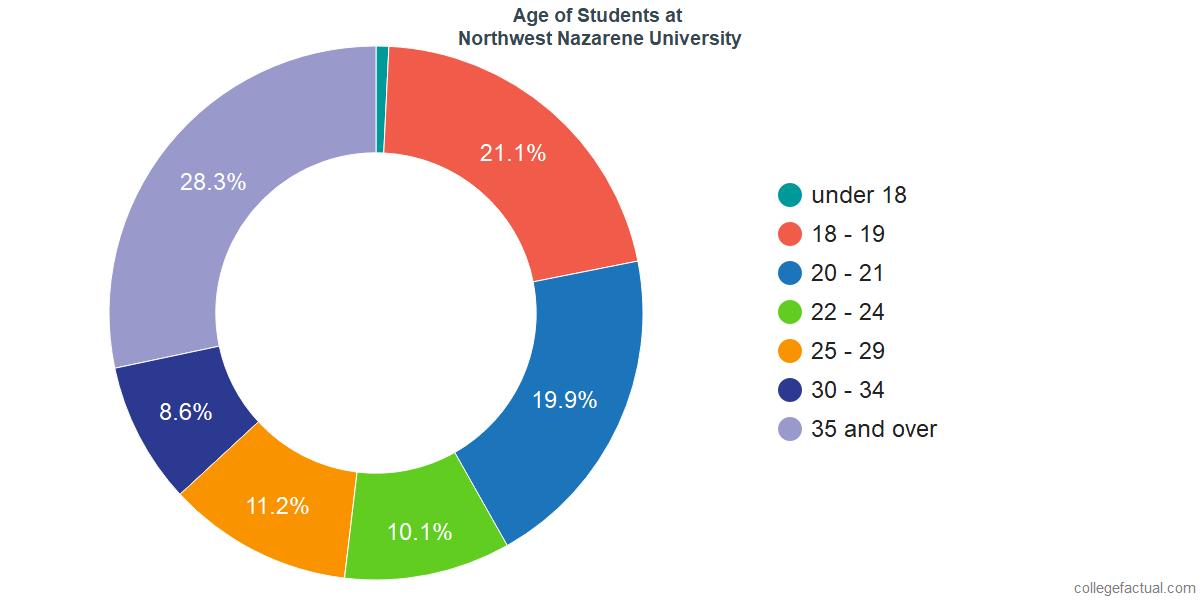Age of Undergraduates at Northwest Nazarene University