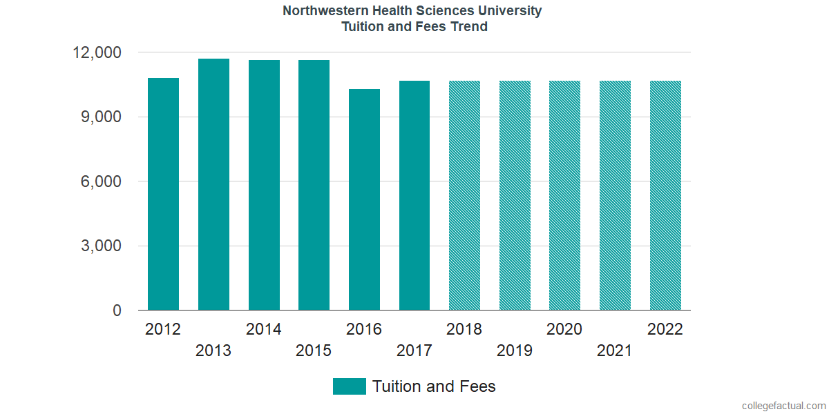 Tuition and Fees Trends at Northwestern Health Sciences University
