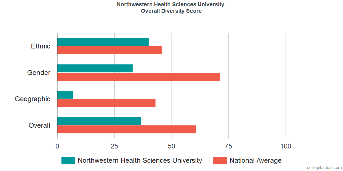 Overall Diversity at Northwestern Health Sciences University