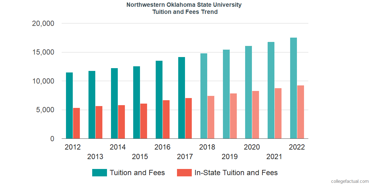 Tuition and Fees Trends at Northwestern Oklahoma State University