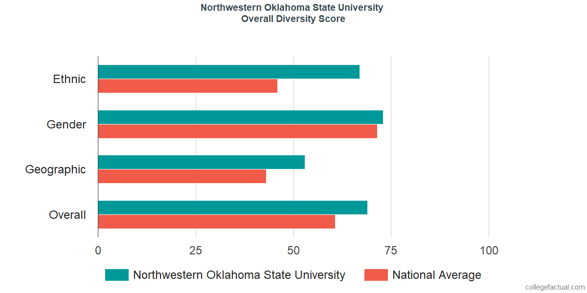 Northwestern Oklahoma State >> Northwestern Oklahoma State University Diversity Racial