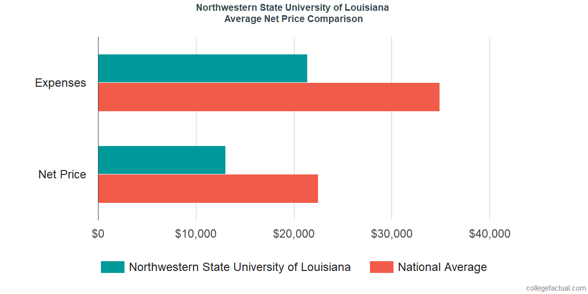 Net Price Comparisons at Northwestern State University of Louisiana
